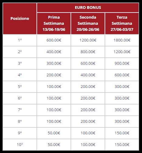 Tabella bonus eurobet slot masters